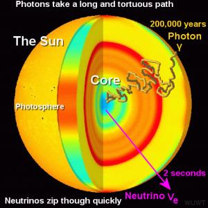 Nötrinolar ve karşı parçacığı antinötrinolar Güneş7in nükleer füzyon reaksiyonları meydana gelen merkezinde de üretiliyor. Antinötrinolar maddeyle çok az etkilemişime giriyor ve 695.500 km yarıçapındaki Güneş'in içinden 2 saniye içinde çıkıp gidiyor. Işığı oluşturan fotonlar ise Güneş7in süper yoğun iç kesimlerinden çıkıp uzaya ışık saçana kadar 200 bin yıl geçiyor. Kısacası Güneş'in Dünyamızı aydınlatan ışığı aslında 200 - 300 bin yıl önce yıldızımızın nükleer fırınında üretildi ama ancak serbest kaldı! :)