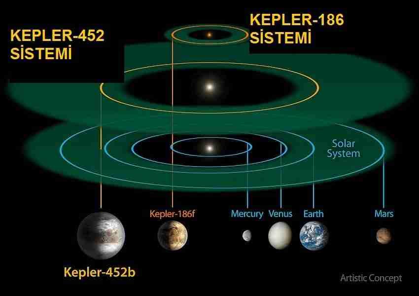 Kepler-dünyaya-en-çok-benzeyen-gezegeni-buldu