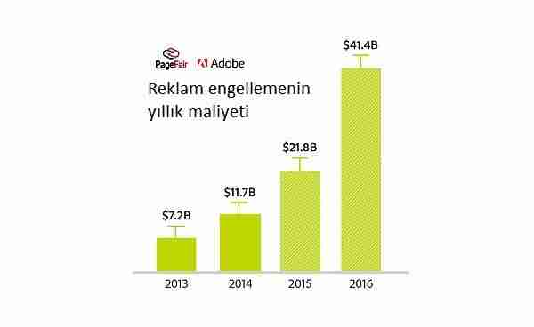 adblock-reklam-reklam_engelleme-jessica_alba-native_reklam-mobil-uygulama-mobil_reklam-yeniden_hedefleme-remarketing