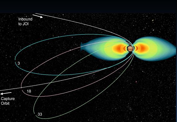 Jüpiter'in çok güçlü bir manyetik alanı var (renkli haleler).