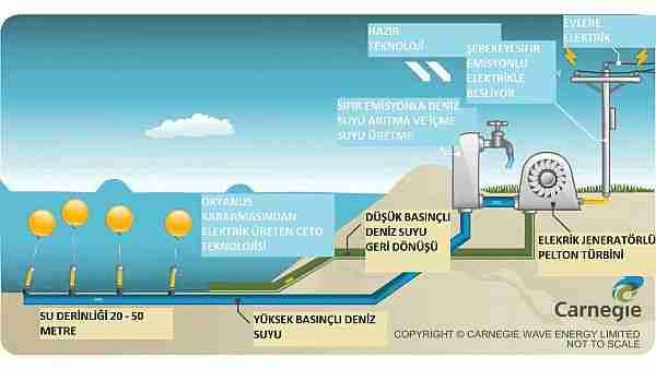 microsoft-azure-project_natick-natickveri_merkezi-veri-data-bulut-bulut_bilişim-özel_bulut-temiz_enerji-sualtı-su_altı-deniz_altı