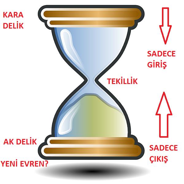 ak_delikler-ak_delik-kara_delik-entropi-evren