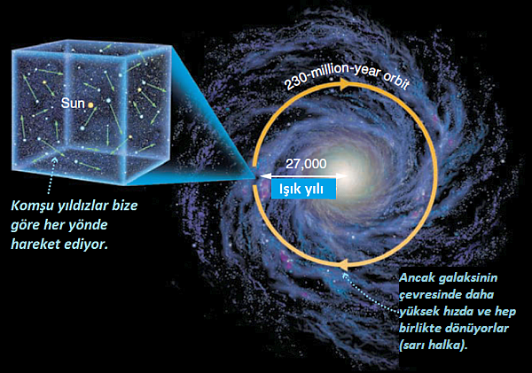 perception-of-time-rotation-of-galaxy