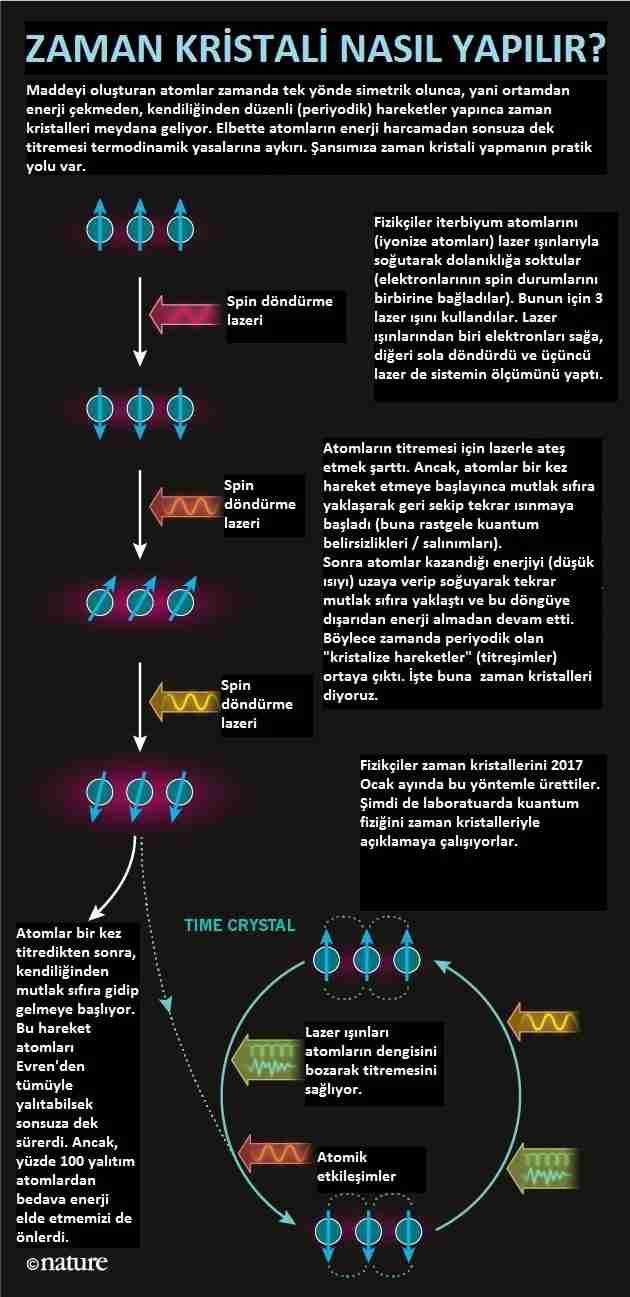 zaman_kristalleri-uzay-zaman-kristal-kuantum