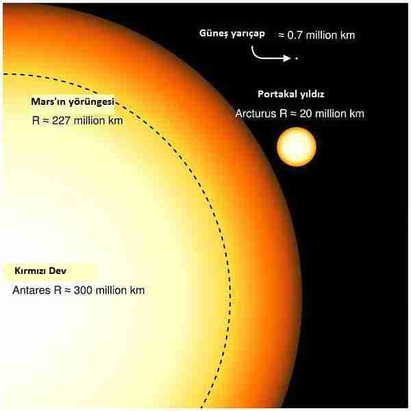 lityum-element-oksijen-evren-yıldız