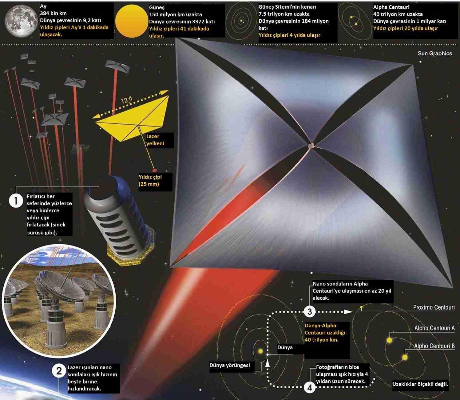starshot-yıldız_çipleri-breakthrough_starshot-yuri_milner
