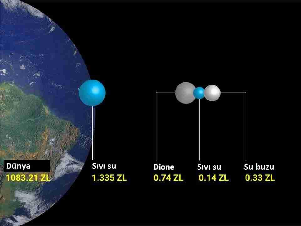 Güneş-sisteminde-hayata-uygun-8-okyanus-dünyası-var-dione