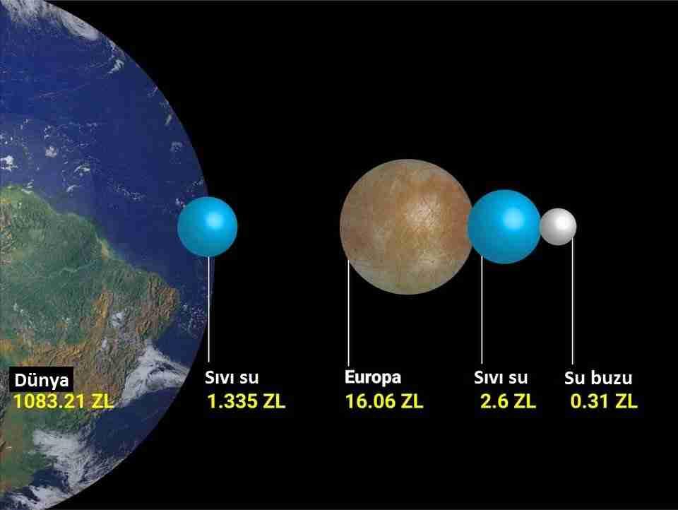 Güneş-sisteminde-hayata-uygun-8-okyanus-dünyası-var-europa