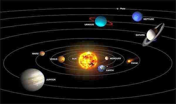 güneş-merkezli-model