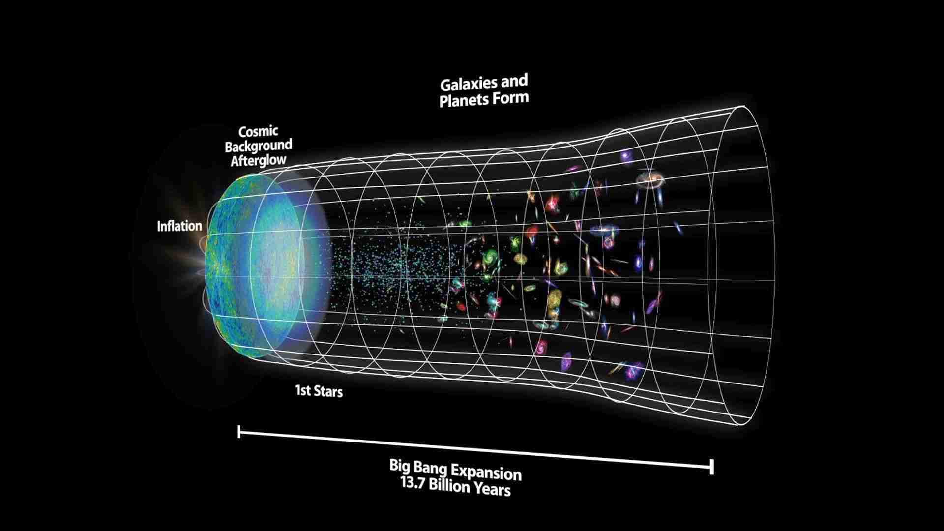 büyük-patlama-ve-evrenin-gelişimi
