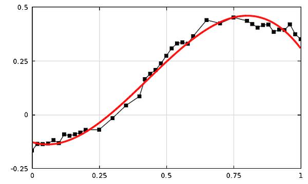 verilerin-eğriye-uydurulması