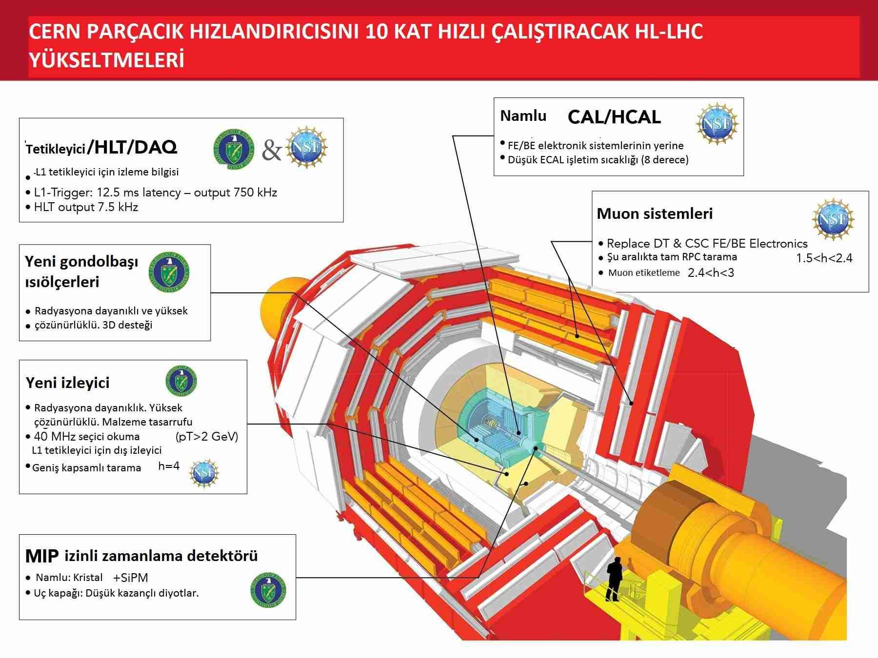 CERN-parçacık-hızlandırıcısı-10-kat-hızlı-çalışacak