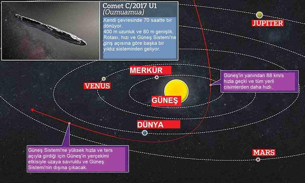 Başka-yıldızdan-gelen-oumuamua-kuyrukluyıldız-çıktı