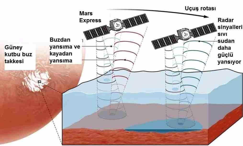 NASA-marsın-güney-kutbunda-göl-buldu