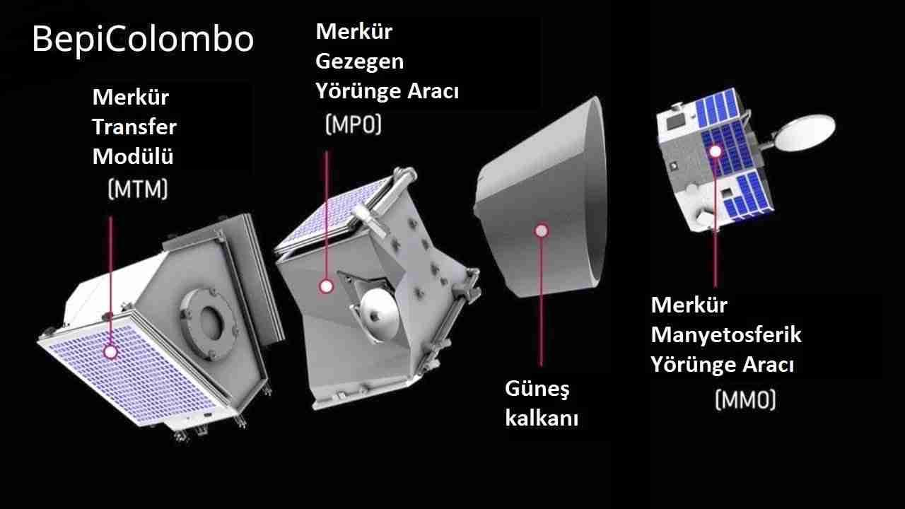 Bepicolombo-sondası-merkür'e-gidiyor