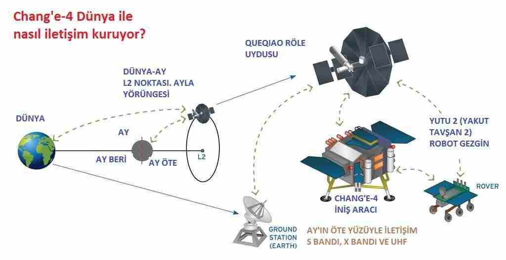 Çin-sondası-Ayın-öte-yüzüne-indi