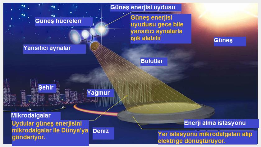 Dyson-sürüsü-ile-uzaydan-güneş-enerjisi