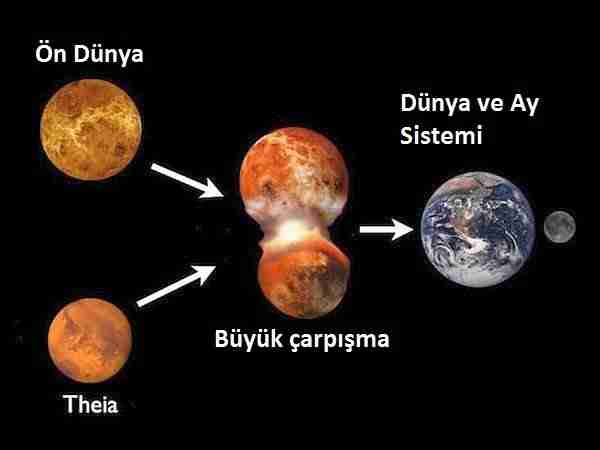 Theia-gezegeni-dünya-ya-çarpınca-ay-nasıl-oluştu