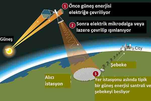 Çin-uzayda-güneş-enerjisi-istasyonu-kuracak
