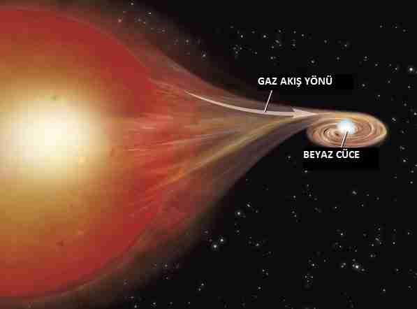 Tekrarlayan-nova-sürekli-patlayan-beyaz-cüce-yıldız