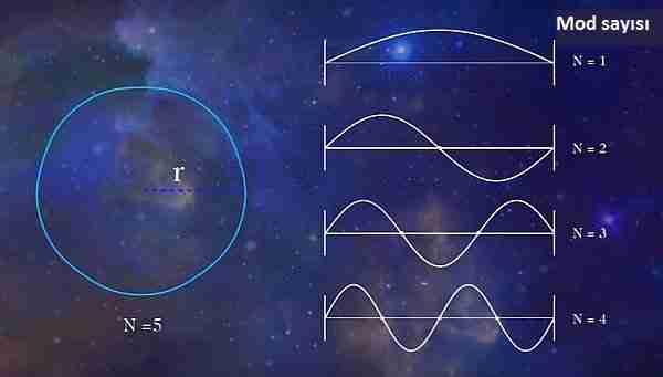 Evrende-7-ekstra-boyut-var-mı