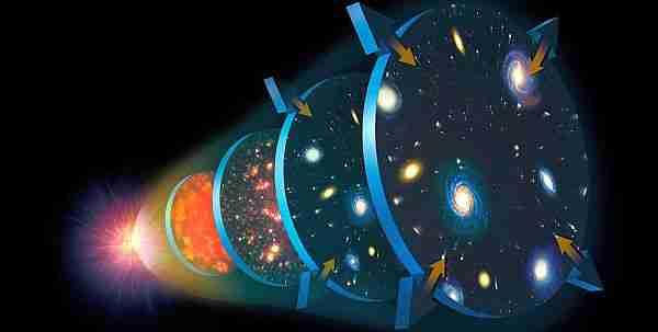 Sicim Teorisindeki Sicimler Nedir? 4 – big bang ten gunumuze evrenin tarihi