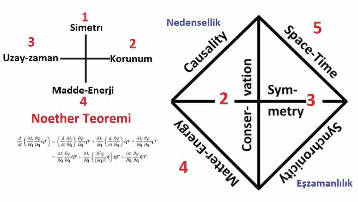 Noether-teoremi-enerjiyi-yok-etmek-mümkün-mü