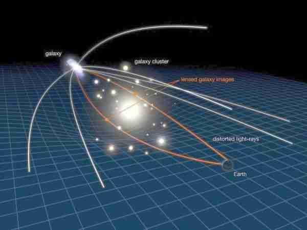 Yerçekimi-alanı-bir-fizik-kuvveti mi