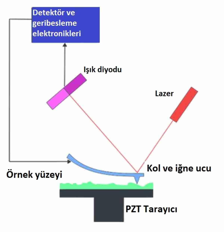Atomları-tek-tek-gören-kuantum-mikroskop