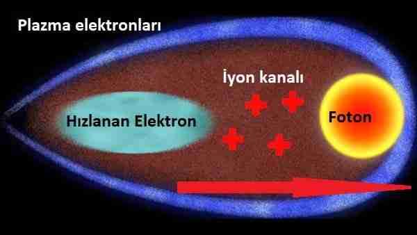Saç-teli-kalınlığında-mini-parçacık-hızlandırıcıları