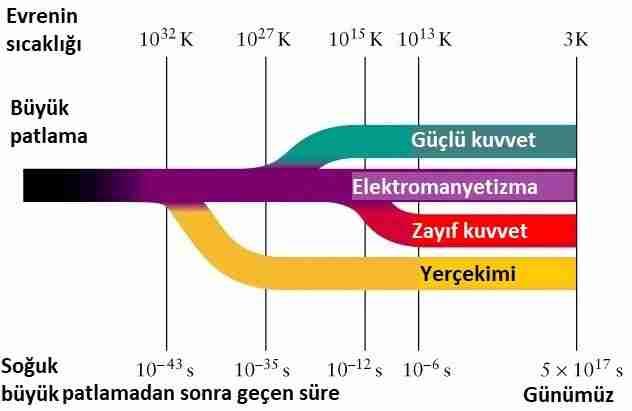 Dört-temel-fizik-kuvveti-nedir-ve-nasıl-çalışır