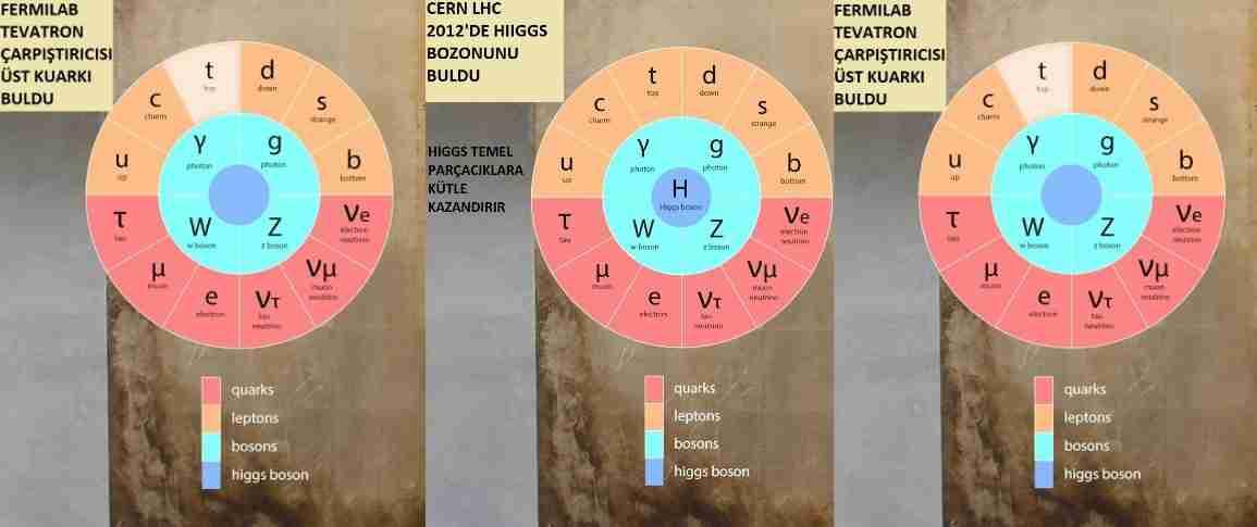 Yeni-parçacık-çarpıştırıcısı-fizikte-devrim-yapacak-mı