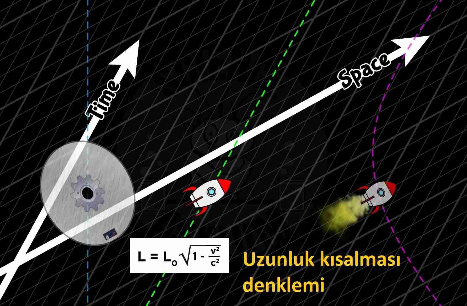 Işık-hızına-yaklaşınca-neden-uzunluğunuz-kısalır