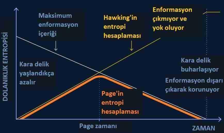 kara-delik-enformasyon-paradoksu-çözüldü