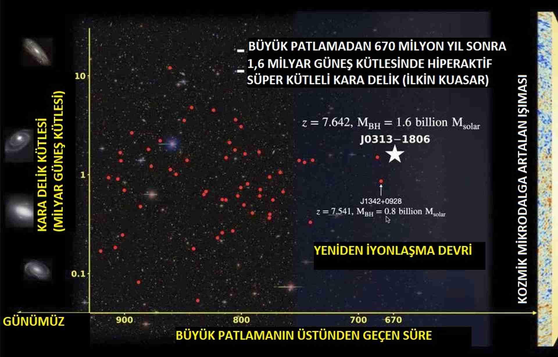 En-eski-kara-delik-36-trilyon-güneşten-parlak