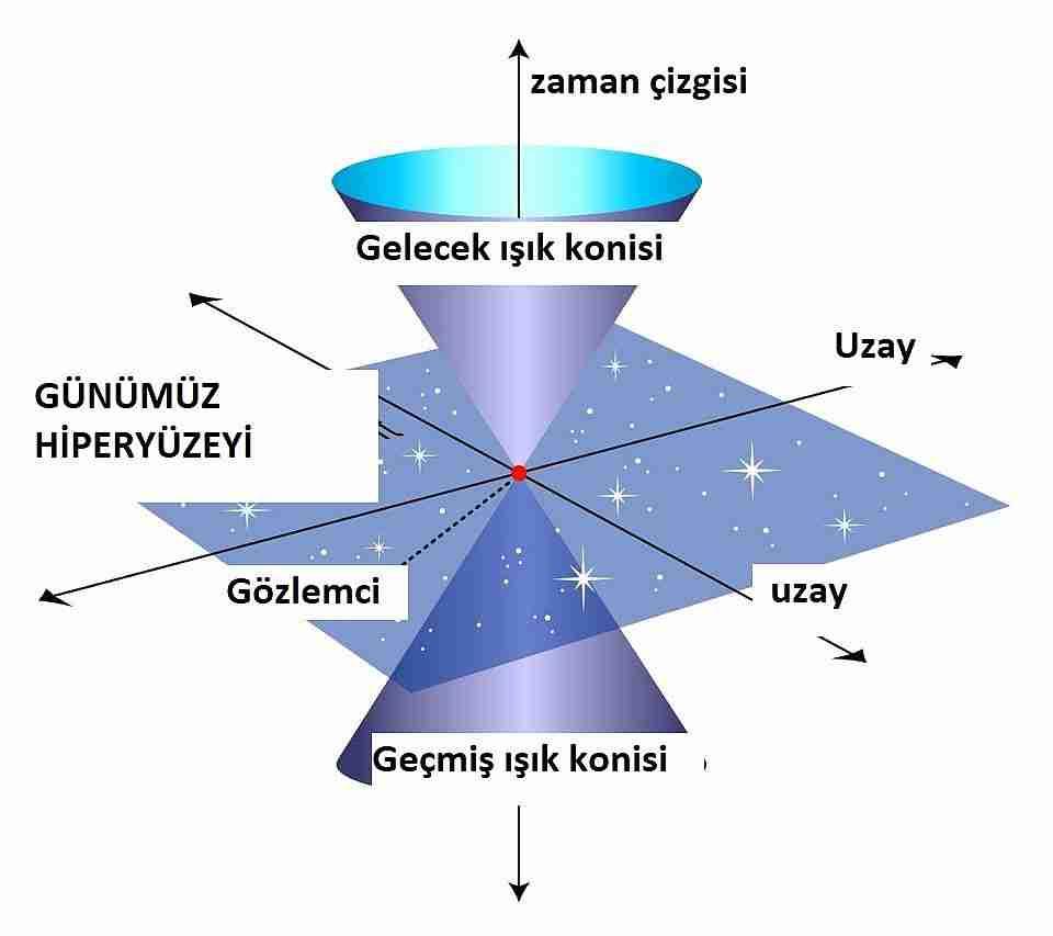 Uzayzaman-nedir-ve-uzay-gerçek-midir
