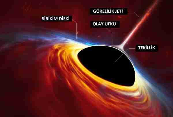 Kara-deliklerin-icindeki-tekillikler gercek mi