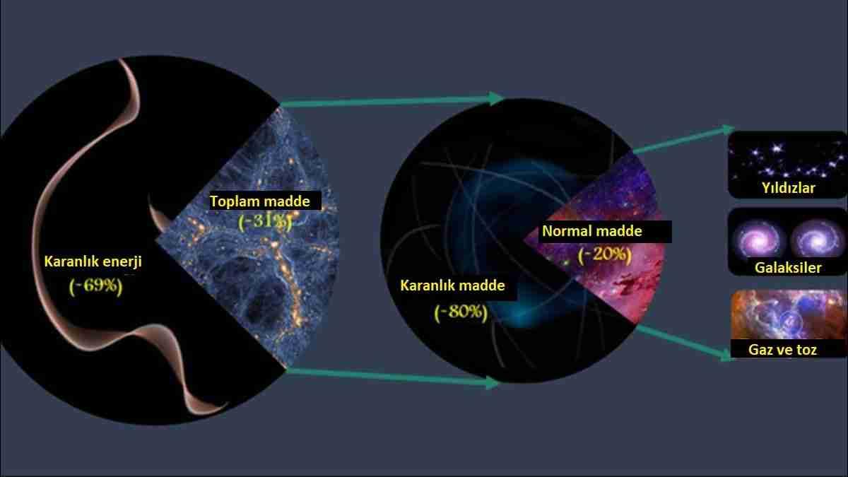 Karanlık-madde-teorileri-modifiye-yerçekimine-karşı