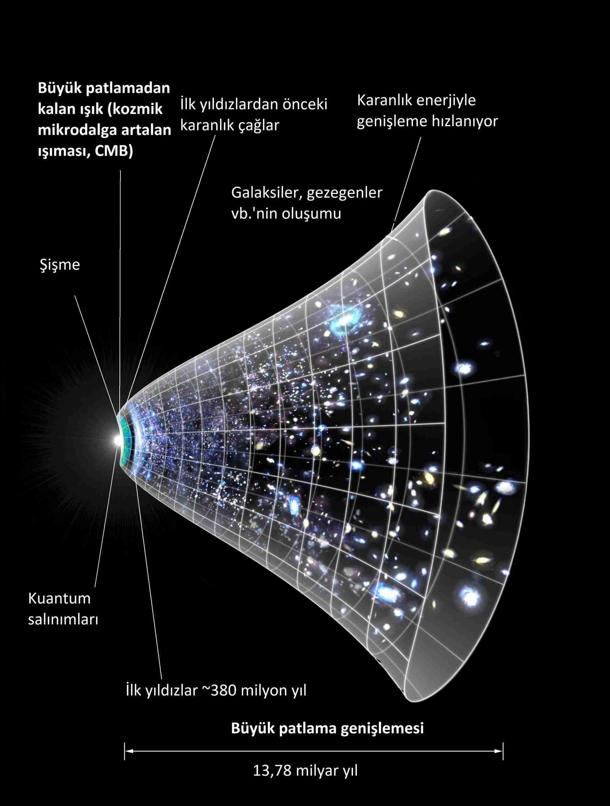 Uzay-nasıl-bükülüyor-ve-evren-nasıl-genişliyor