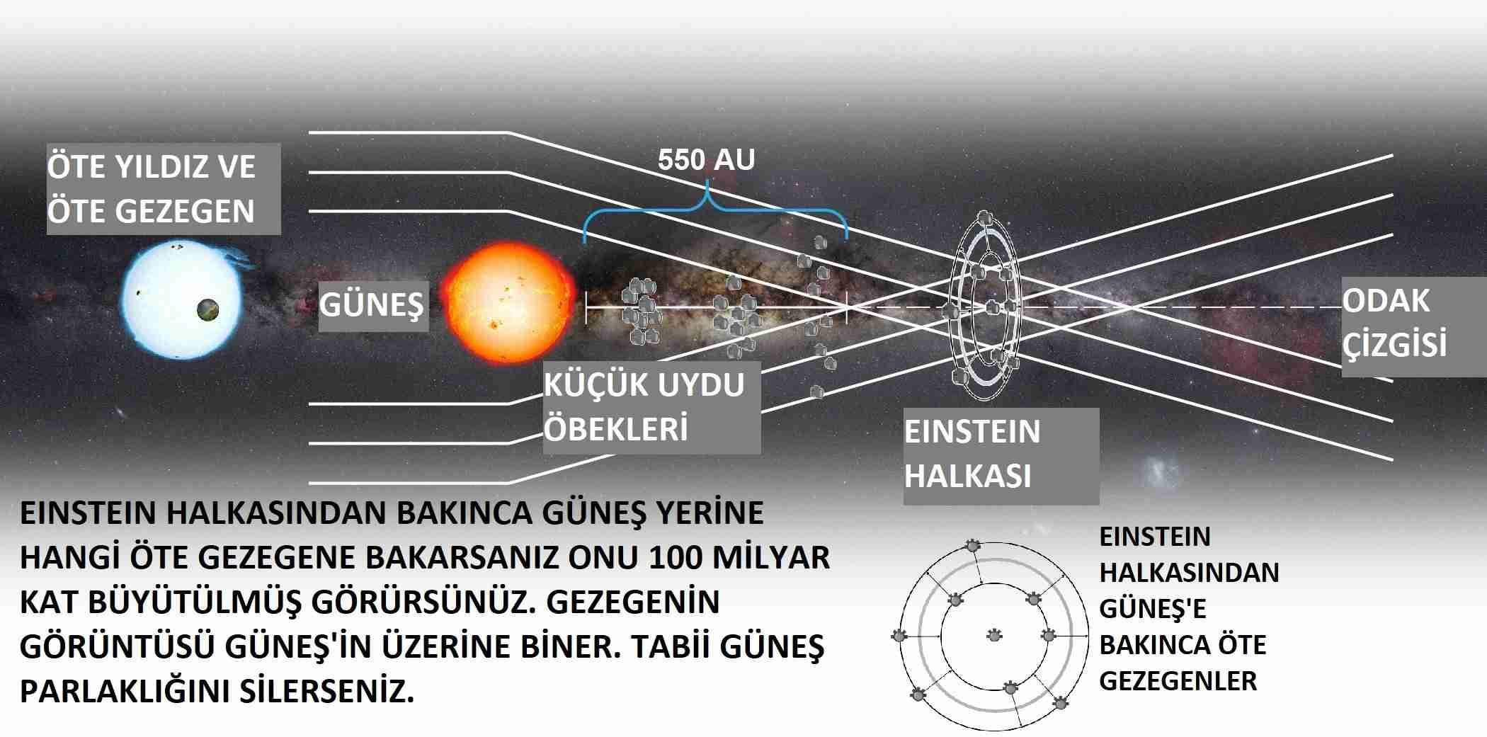 100-milyar-kat-zum-yapan-yerçekimi-teleskopu